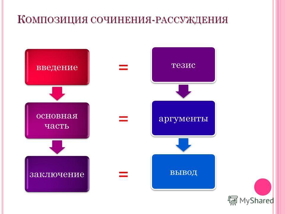 К ОМПОЗИЦИЯ СОЧИНЕНИЯ - РАССУЖДЕНИЯ введение основная часть заключениетезисаргументывывод = = =