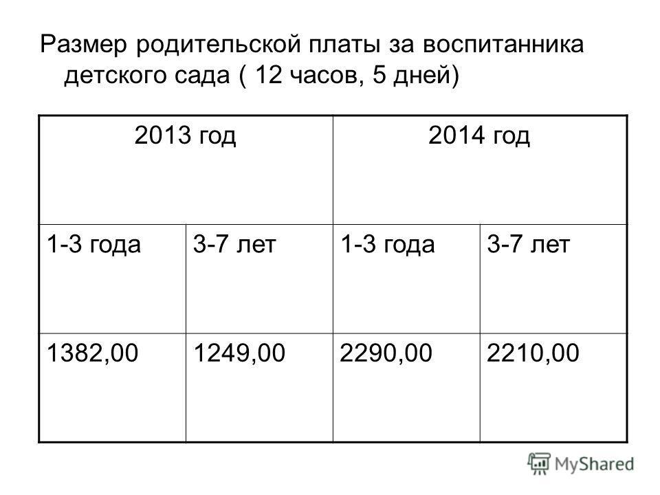 Размер родительской платы за воспитанника детского сада ( 12 часов, 5 дней) 2013 год2014 год 1-3 года3-7 лет1-3 года3-7 лет 1382,001249,002290,002210,00