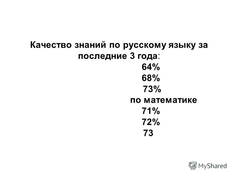 Качество знаний по русскому языку за последние 3 года: 64% 68% 73% по математике 71% 72% 73