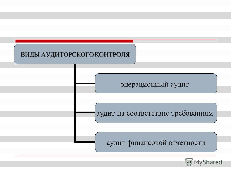 ВИДЫ АУДИТОРСКОГО КОНТРОЛЯ операционный аудит аудит на соответствие требованиям аудит финансовой отчетности