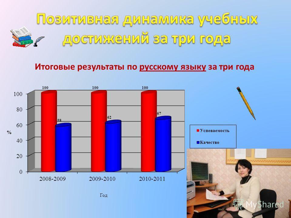 Итоговые результаты по русскому языку за три года
