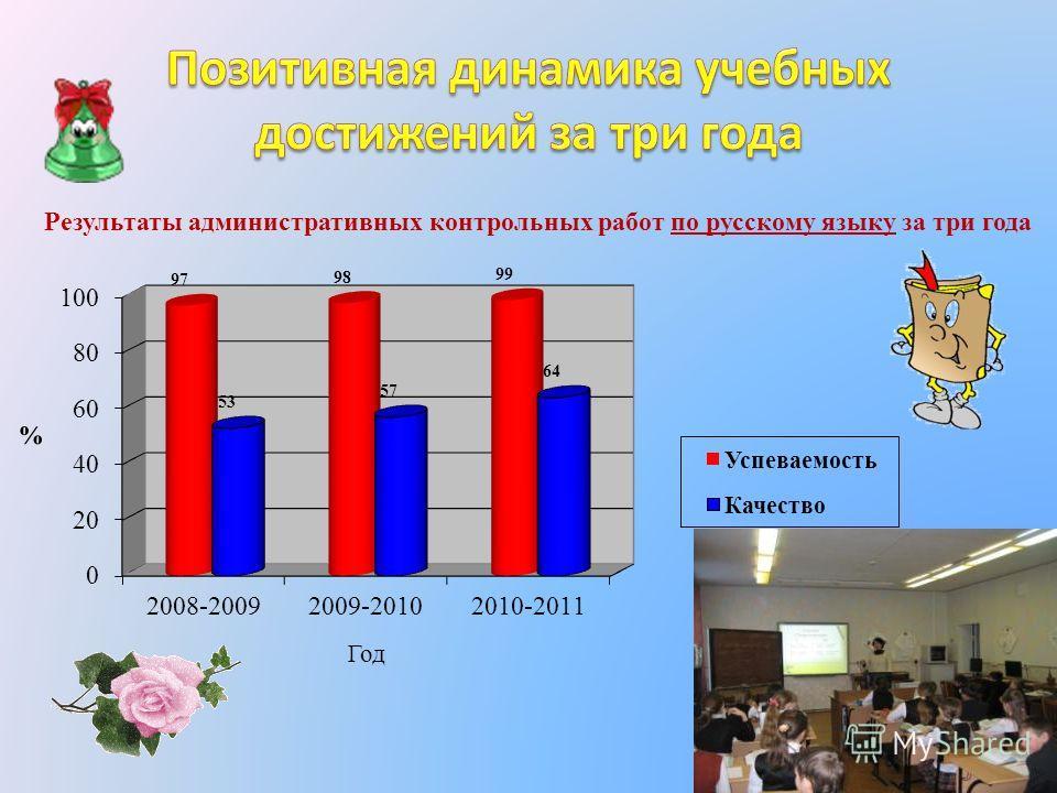 Результаты административных контрольных работ по русскому языку за три года