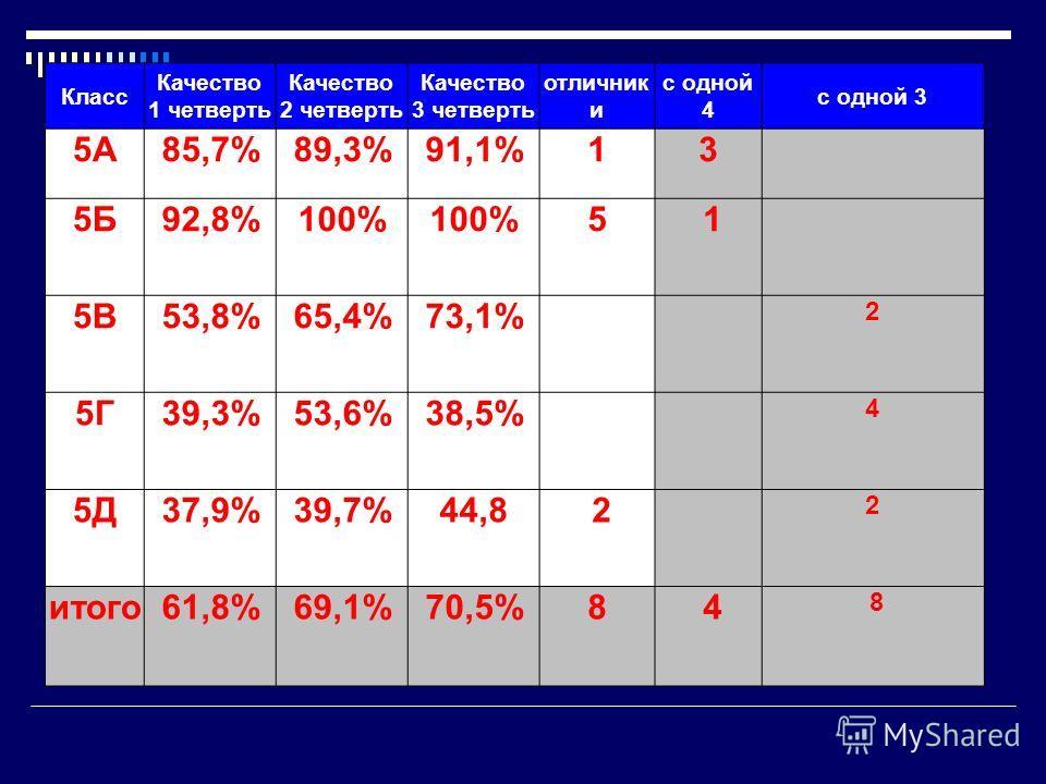 Класс Качество 1 четверть Качество 2 четверть Качество 3 четверть отличник и с одной 4 с одной 3 5А85,7%89,3%91,1%13 5Б92,8%100% 5 1 5В53,8%65,4%73,1% 2 5Г39,3%53,6%38,5% 4 5Д37,9%39,7%44,8 2 2 итого61,8%69,1%70,5%84 8