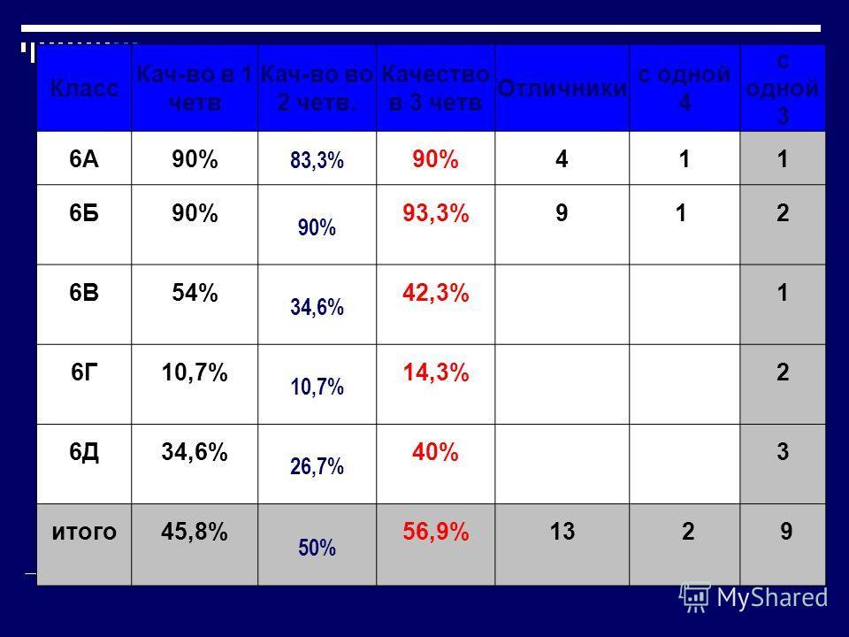 Класс Кач-во в 1 четв Кач-во во 2 четв. Качество в 3 четв Отличники с одной 4 с одной 3 6А90% 83,3% 90%411 6Б90% 93,3%91 2 6В54% 34,6% 42,3% 1 6Г10,7% 14,3% 2 6Д34,6% 26,7% 40% 3 итого45,8% 50% 56,9%1329