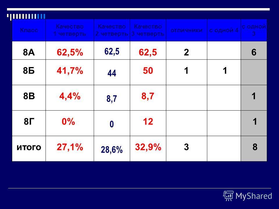 Класс Качество 1 четверть Качество 2 четверть Качество 3 четверть отличникис одной 4 с одной 3 8А62,5% 62,5 2 6 8Б41,7% 44 501 1 8В4,4% 8,7 1 8Г0% 0 12 1 итого27,1% 28,6% 32,9%3 8