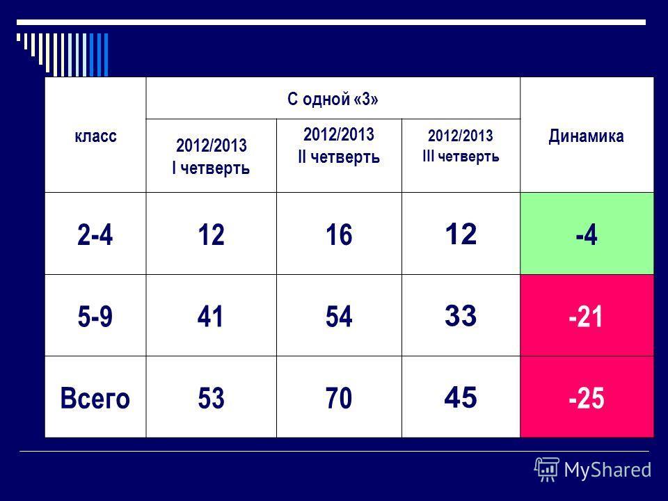 класс С одной «3» Динамика 2012/2013 I четверть 2012/2013 II четверть 2012/2013 III четверть 2-41216 12 -4 5-94154 33 -21 Всего5370 45 -25