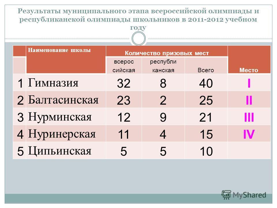 Результаты муниципального этапа всероссийской олимпиады и республиканской олимпиады школьников в 2011-2012 учебном году Наименование школы Количество призовых мест Место всерос сийская республи канскаяВсего 1 Гимназия 32840I 2 Балтасинская 23225II 3