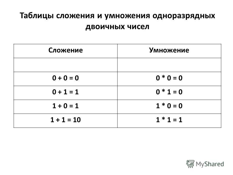 Таблицы сложения и умножения одноразрядных двоичных чисел СложениеУмножение 0 + 0 = 00 * 0 = 0 0 + 1 = 10 * 1 = 0 1 + 0 = 11 * 0 = 0 1 + 1 = 101 * 1 = 1