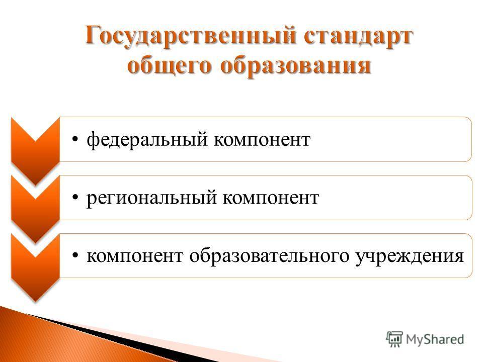 Государственный стандарт общего образования федеральный компонентрегиональный компоненткомпонент образовательного учреждения