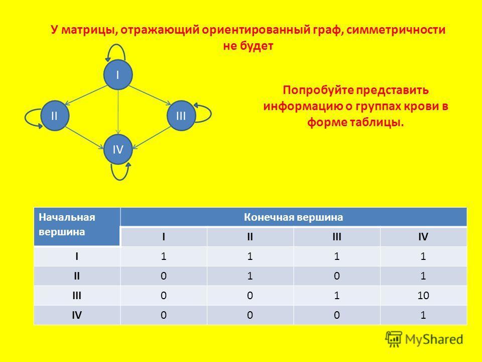 Попробуйте представить информацию о группах крови в форме таблицы. Начальная вершина Конечная вершина IIIIIIIV I1111 II0101 III00110 IV0001 У матрицы, отражающий ориентированный граф, симметричности не будет