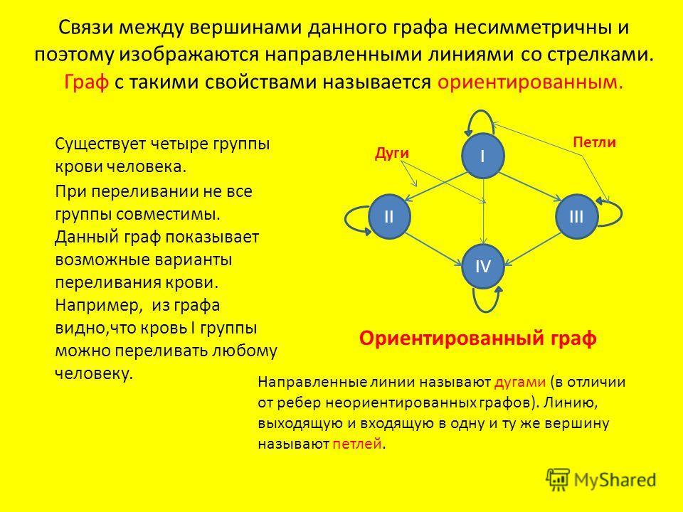Связи между вершинами данного графа несимметричны и поэтому изображаются направленными линиями со стрелками. Граф с такими свойствами называется ориентированным. Существует четыре группы крови человека. При переливании не все группы совместимы. Данны