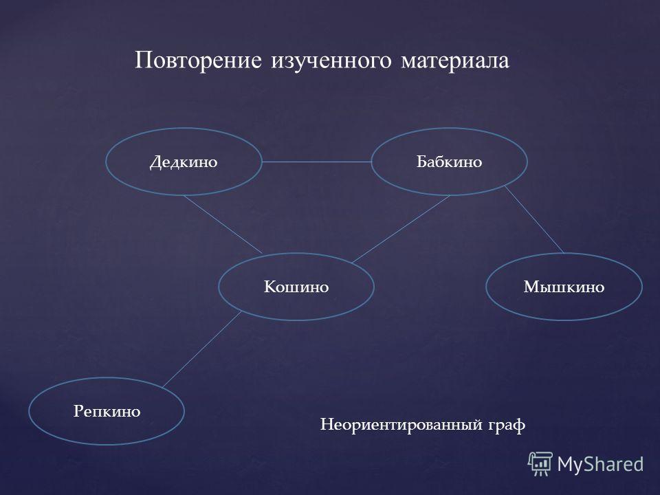 Повторение изученного материала ДедкиноБабкино КошиноМышкино Репкино Неориентированный граф