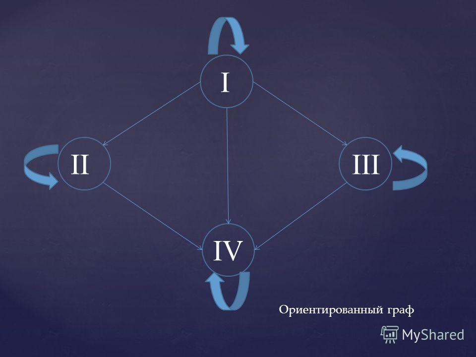 I III II IV Ориентированный граф