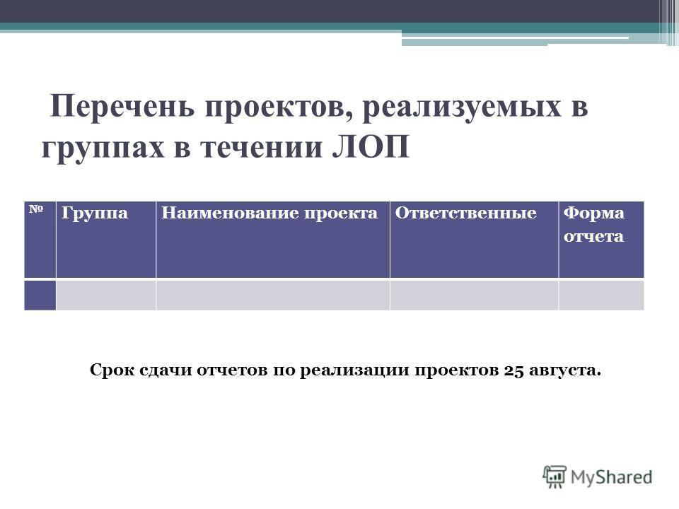 Перечень проектов, реализуемых в группах в течении ЛОП ГруппаНаименование проекта Ответственные Форма отчета Срок сдачи отчетов по реализации проектов 25 августа.