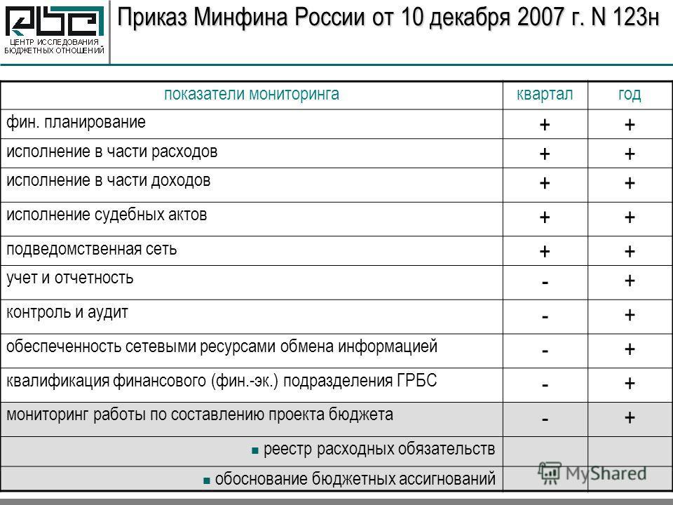 Приказ Минфина России от 10 декабря 2007 г. N 123н показатели мониторингакварталгод фин. планирование ++ исполнение в части расходов ++ исполнение в части доходов ++ исполнение судебных актов ++ подведомственная сеть ++ учет и отчетность -+ контроль