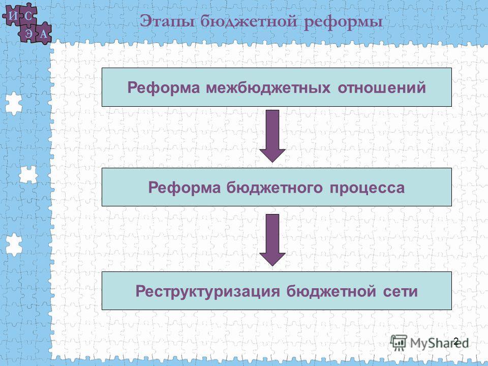 2 Этапы бюджетной реформы Реформа межбюджетных отношений Реформа бюджетного процесса Реструктуризация бюджетной сети