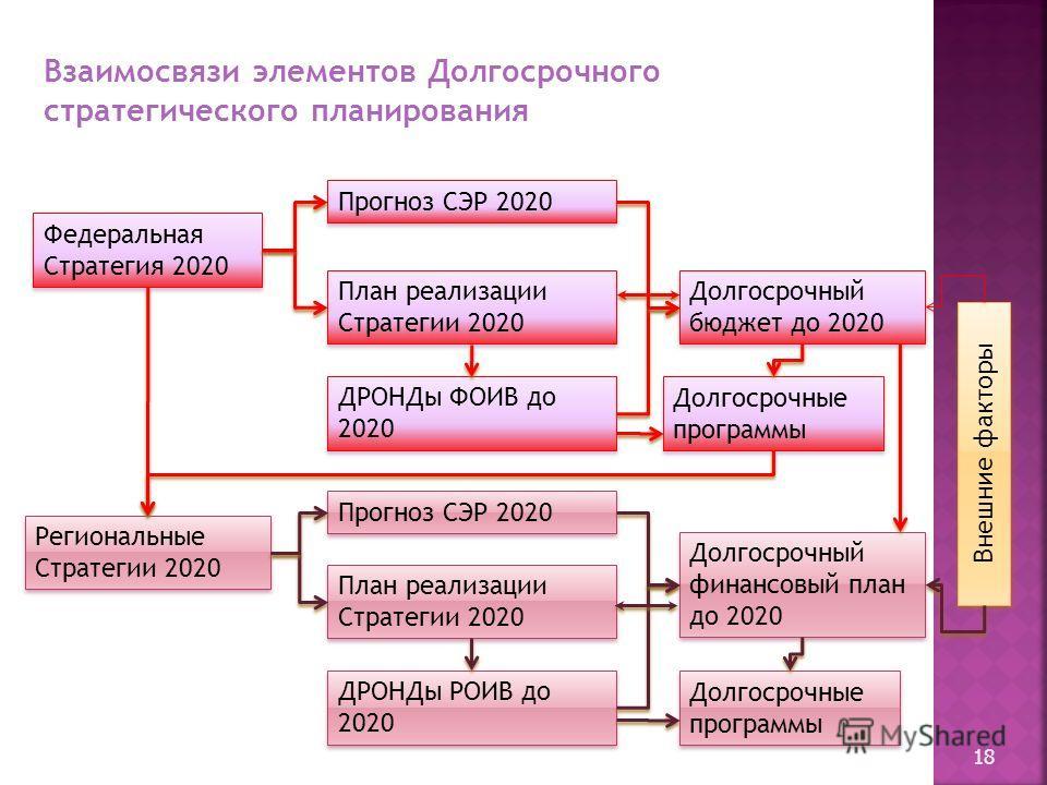 18 Федеральная Стратегия 2020 Федеральная Стратегия 2020 Региональные Стратегии 2020 Региональные Стратегии 2020 План реализации Стратегии 2020 План реализации Стратегии 2020 ДРОНДы ФОИВ до 2020 Долгосрочный бюджет до 2020 Долгосрочный финансовый пла