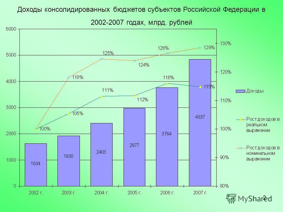 2 Доходы консолидированных бюджетов субъектов Российской Федерации в 2002-2007 годах, млрд. рублей