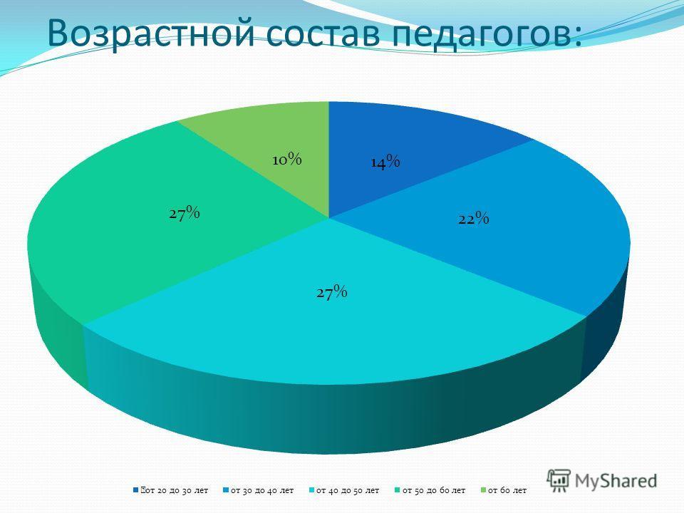 Возрастной состав педагогов: