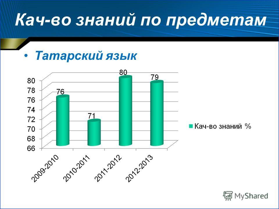Кач-во знаний по предметам Татарский язык