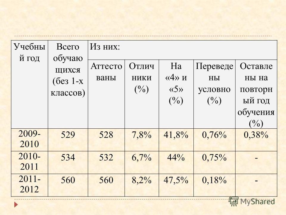 Учебны й год Всего обучаю щихся (без 1-х классов) Из них: Аттесто ваны Отлич ники (%) На «4» и «5» (%) Переведе ны условно (%) Оставле ны на повторн ый год обучения (%) 2009- 2010 5295287,8%41,8%0,76%0,38% 2010- 2011 5345326,7%44%0,75%- 2011- 2012 56