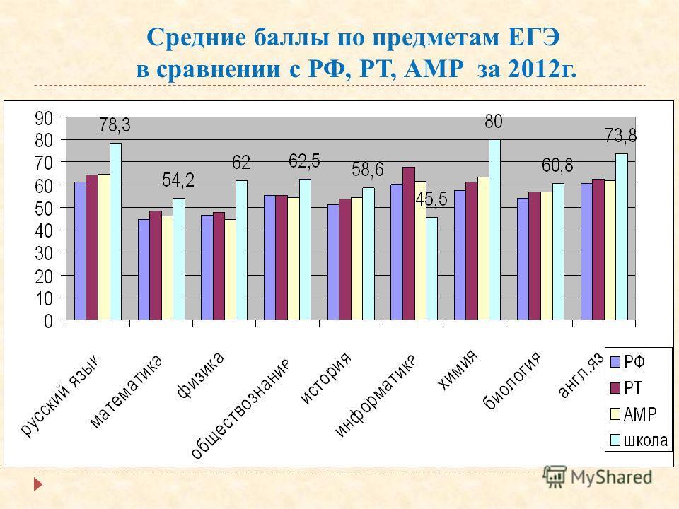 Средние баллы по предметам ЕГЭ в сравнении с РФ, РТ, АМР за 2012г.