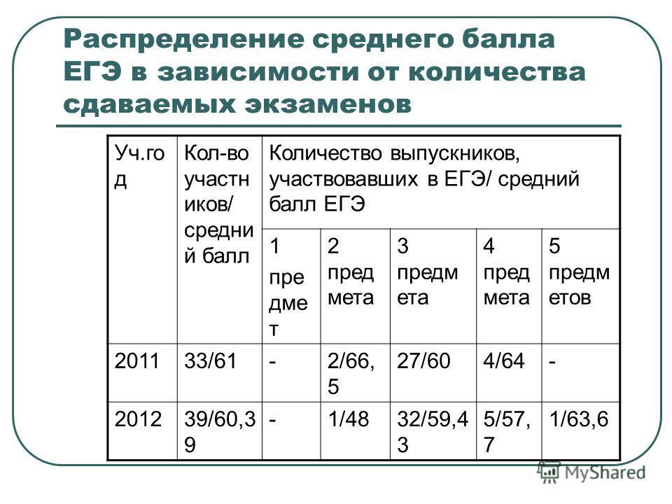 Распределение среднего балла ЕГЭ в зависимости от количества сдаваемых экзаменов Уч.го д Кол-во участн иков/ средни й балл Количество выпускников, участвовавших в ЕГЭ/ средний балл ЕГЭ 1 пре дме т 2 пред мета 3 предм ета 4 пред мета 5 предм етов 2011
