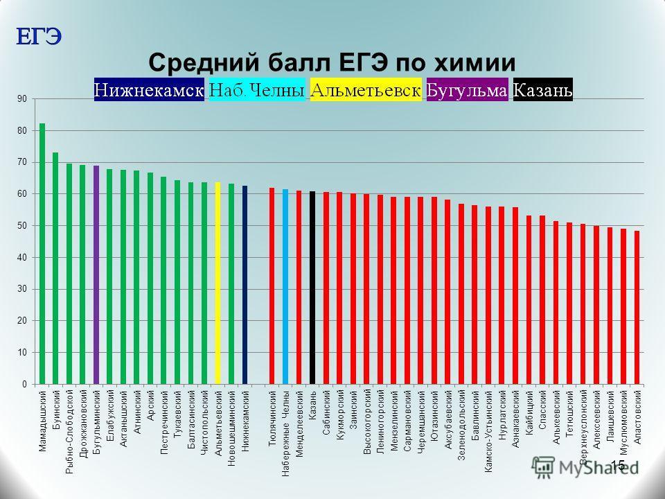 Средний балл ЕГЭ по химии 15