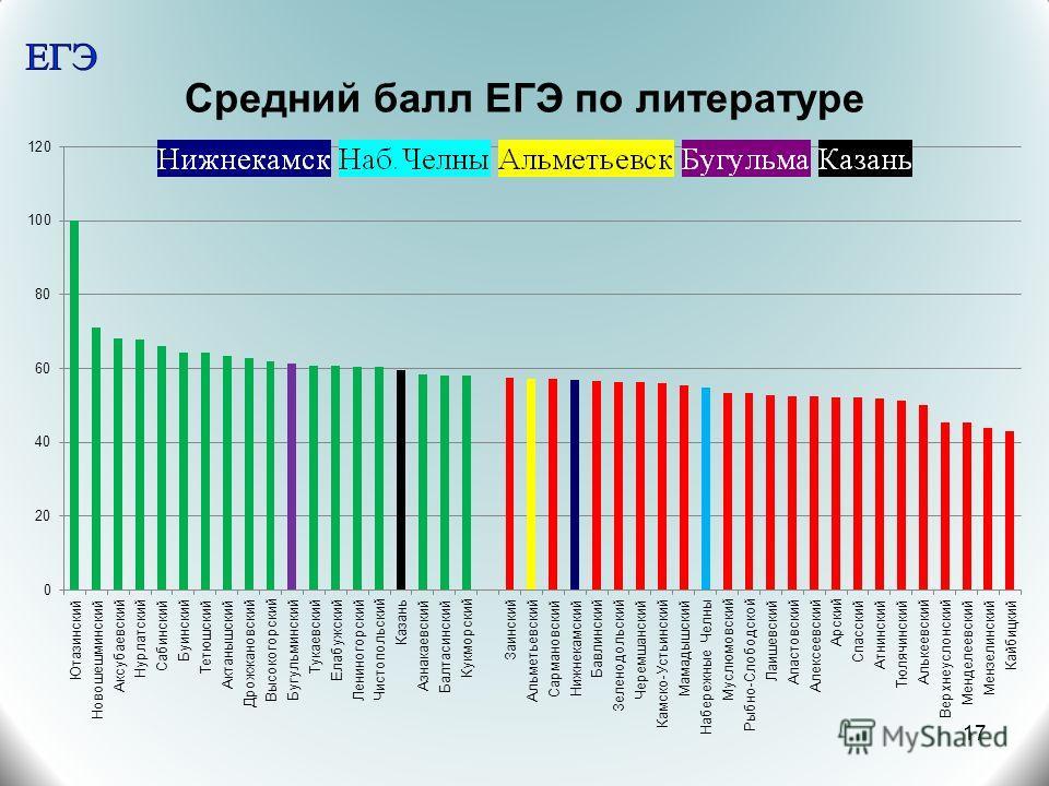 Средний балл ЕГЭ по литературе 17