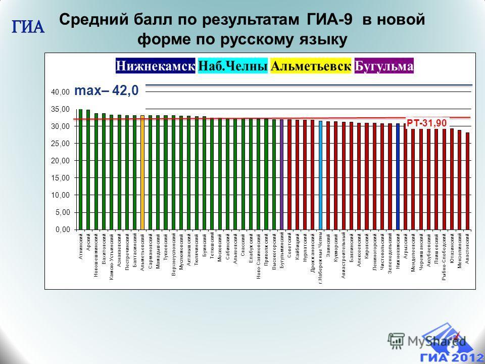 Средний балл по результатам ГИА-9 в новой форме по русскому языку РТ-31,90 max– 42,0