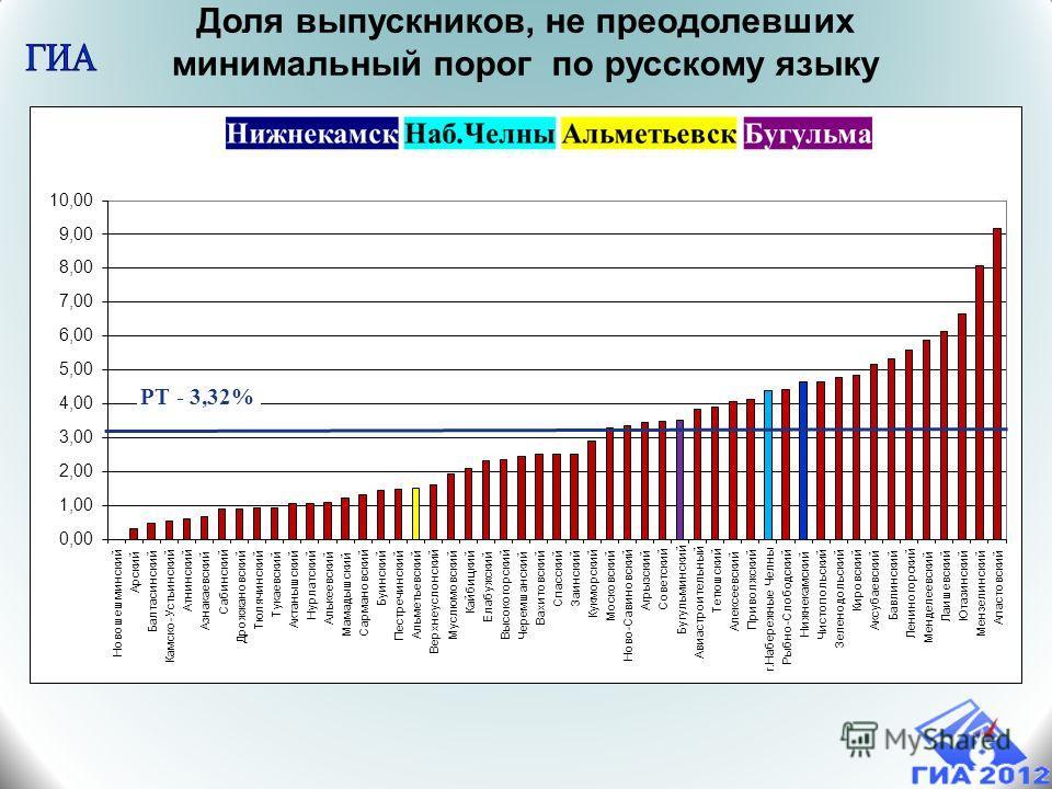 Доля выпускников, не преодолевших минимальный порог по русскому языку РТ - 3,32%