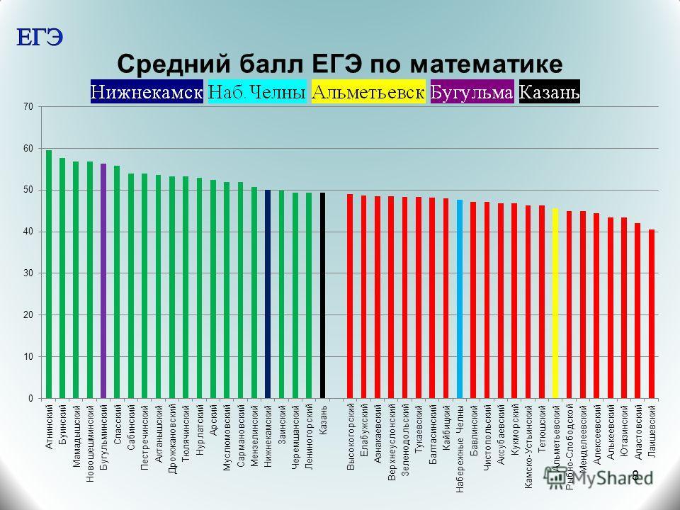 Средний балл ЕГЭ по математике 8