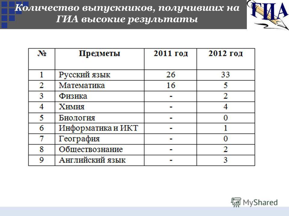 Количество выпускников, получивших на ГИА высокие результаты