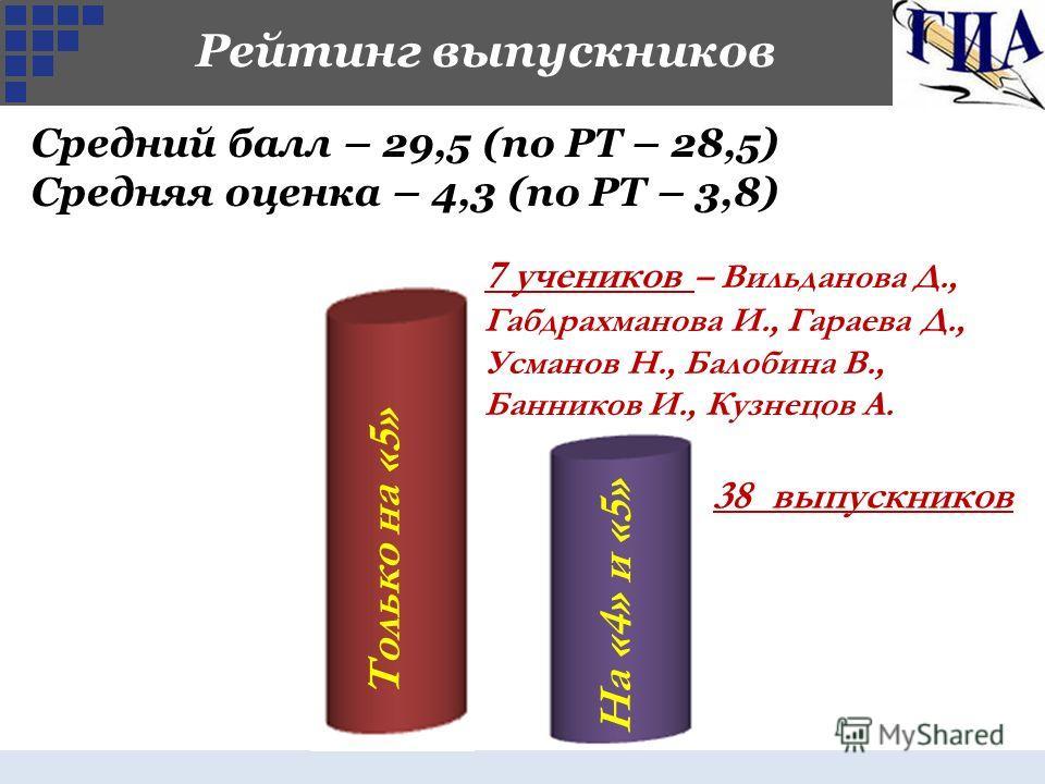 Рейтинг выпускников Только на «5» 7 учеников – Вильданова Д., Габдрахманова И., Гараева Д., Усманов Н., Балобина В., Банников И., Кузнецов А. На «4» и «5» 38 выпускников Средний балл – 29,5 (по РТ – 28,5) Средняя оценка – 4,3 (по РТ – 3,8)