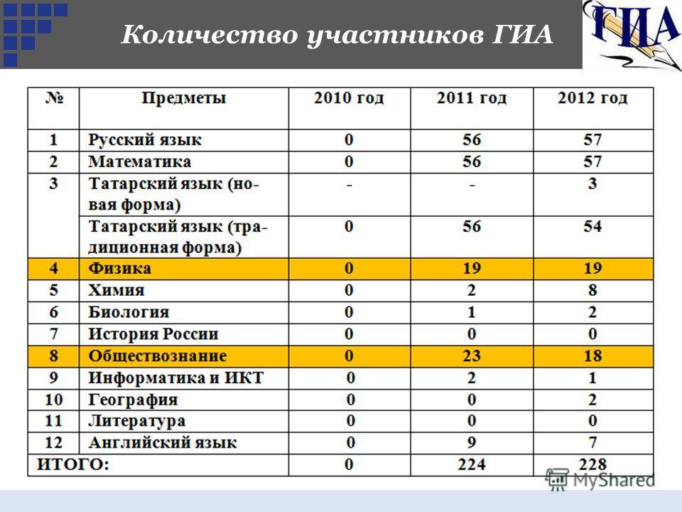 Количество участников ГИА