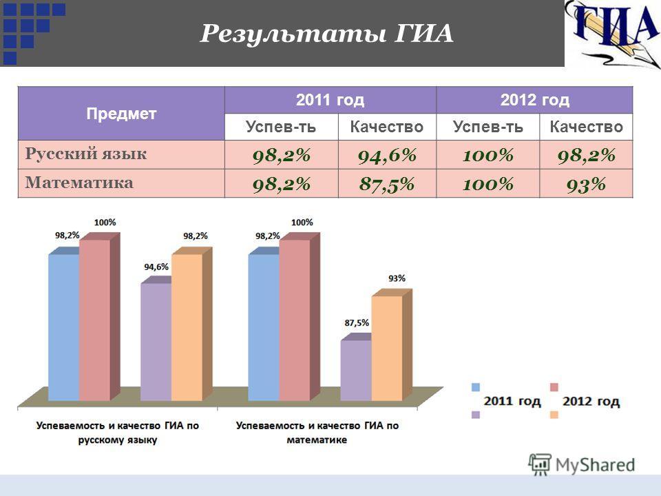 Предмет 2011 год2012 год Успев-тьКачествоУспев-тьКачество Русский язык 98,2%94,6%100%98,2% Математика 98,2%87,5%100%93% Результаты ГИА