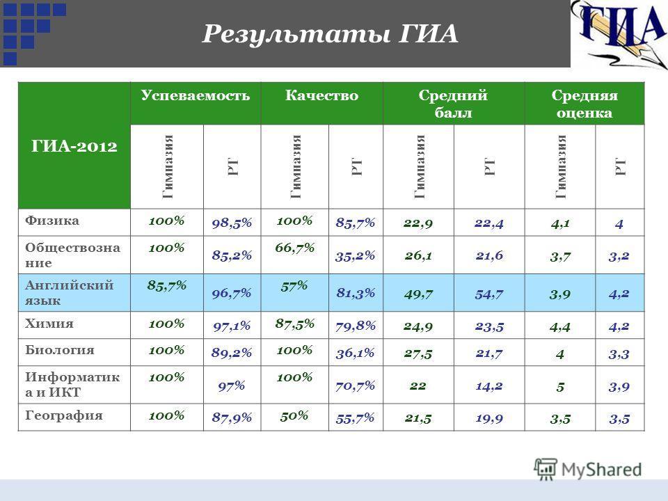 Результаты ГИА ГИА-2012 УспеваемостьКачествоСредний балл Средняя оценка Гимназия РТ Гимназия РТ Гимназия РТ Гимназия РТ Физика100% 98,5% 100% 85,7%22,922,44,14 Обществозна ние 100% 85,2% 66,7% 35,2%26,121,63,73,2 Английский язык 85,7% 96,7% 57% 81,3%