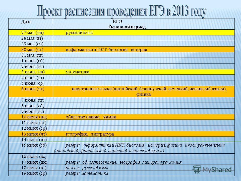 Дата ЕГЭ Основной период 27 мая (пн)русский язык 28 мая (вт) 29 мая (ср) 30 мая (чт)информатика и ИКТ, биология, история 31 мая (пт) 1 июня (сб) 2 июня (вс) 3 июня (пн)математика 4 июня (вт) 5 июня (ср) 6 июня (чт)иностранные языки (английский, франц