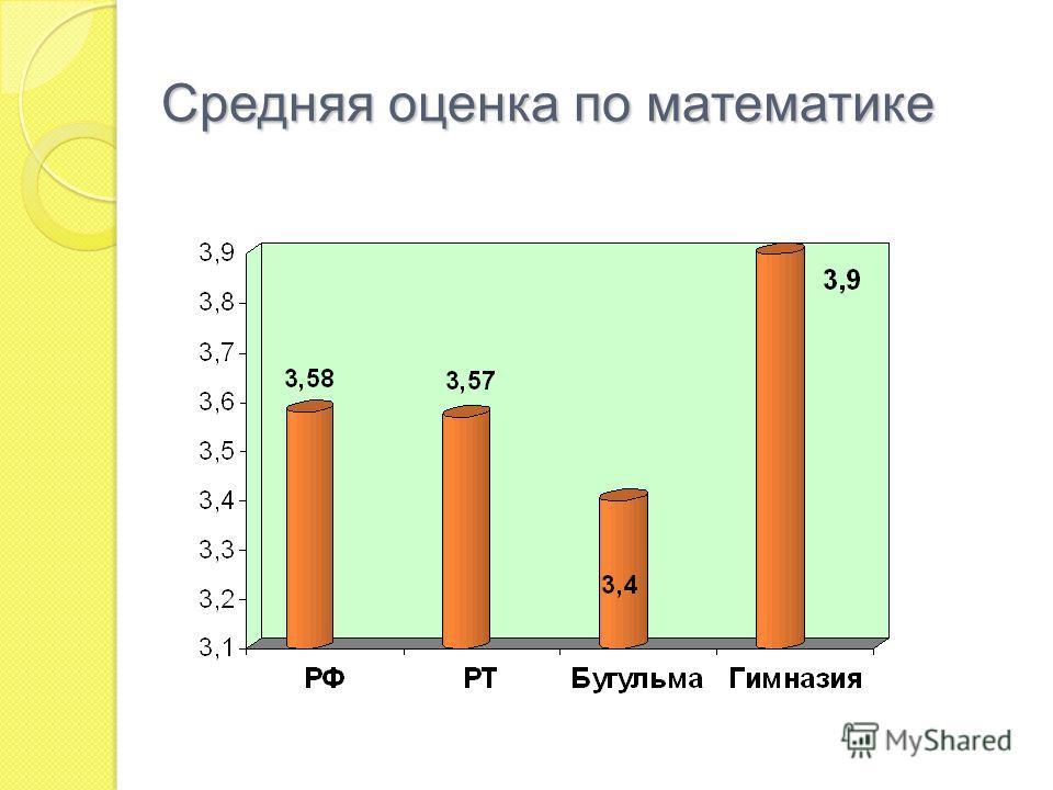 Средняя оценка по математике
