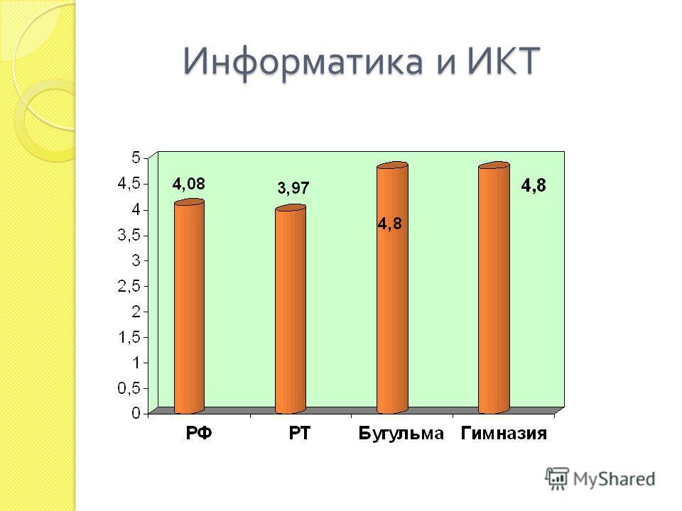 Информатика и ИКТ Информатика и ИКТ