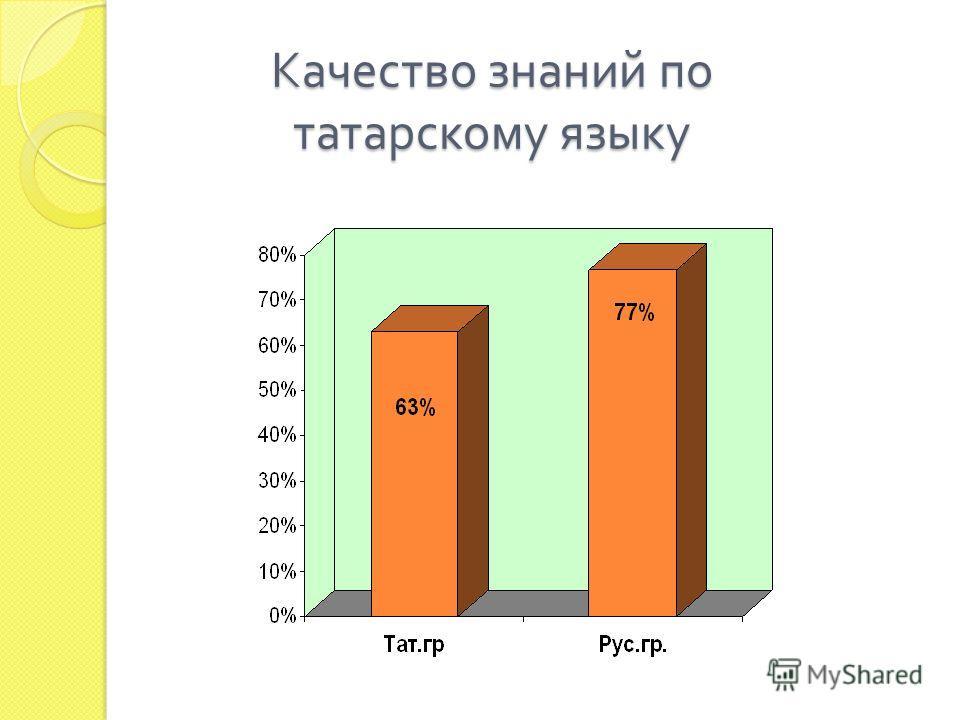 Качество знаний по татарскому языку
