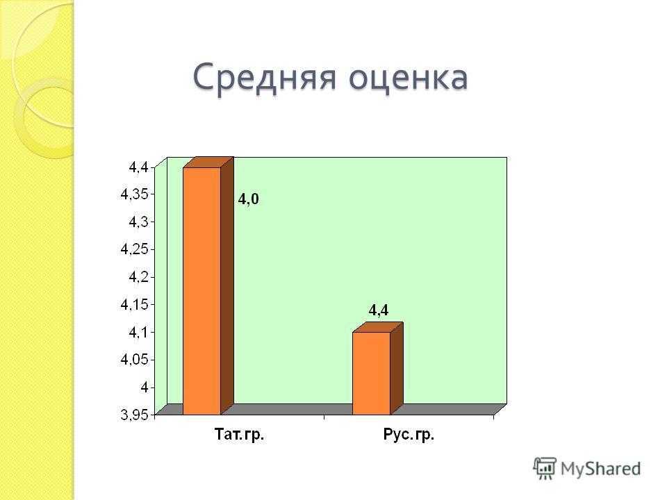 Средняя оценка