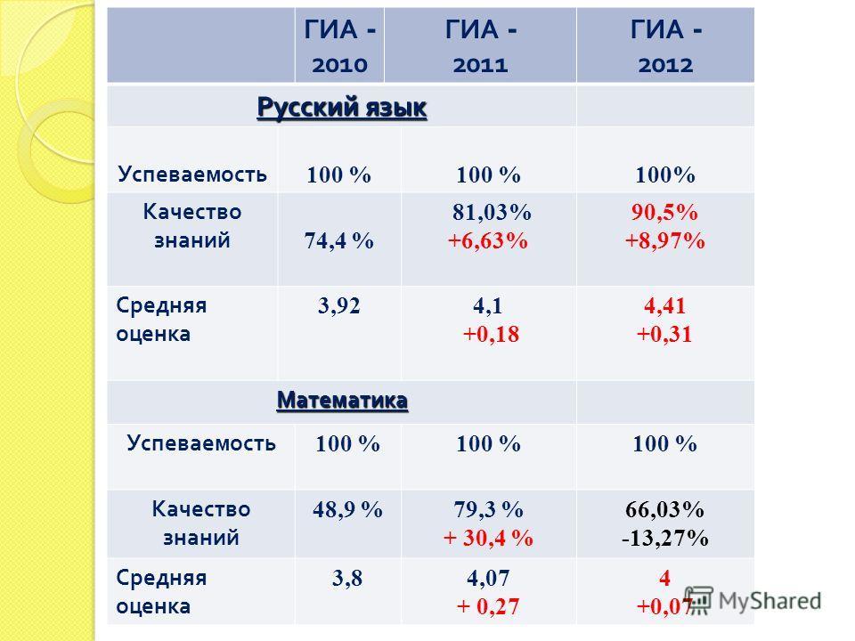 ГИА - 2010 ГИА - 2011 ГИА - 2012 Русский язык Успеваемость 100 % Качество знаний 74,4 % 81,03% +6,63% 90,5% +8,97% Средняя оценка 3,924,1 +0,18 4,41 +0,31 Математика Успеваемость 100 % Качество знаний 48,9 %79,3 % + 30,4 % 66,03% -13,27% Средняя оцен