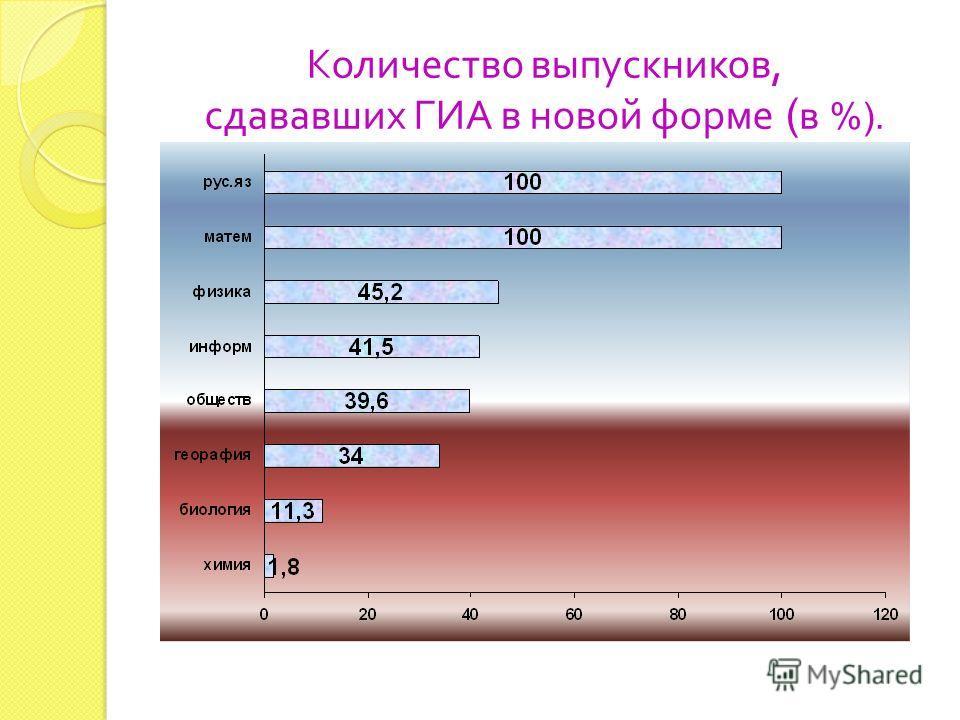 Количество выпускников, сдававших ГИА в новой форме ( в %).