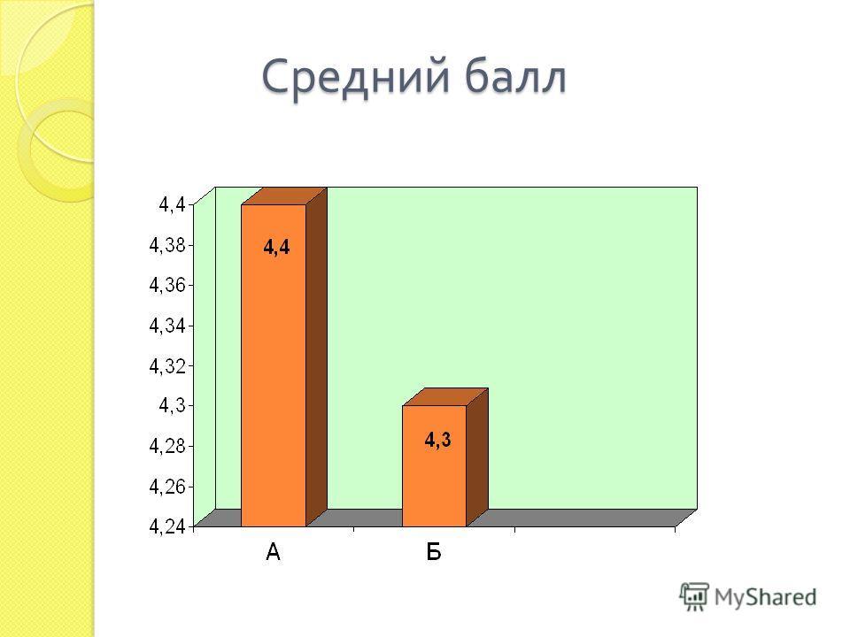 Средний балл
