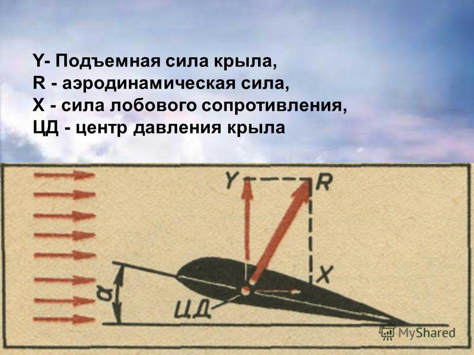 Y- Подъемная сила крыла, R - аэродинамическая сила, Х - сила лобового сопротивления, ЦД - центр давления крыла