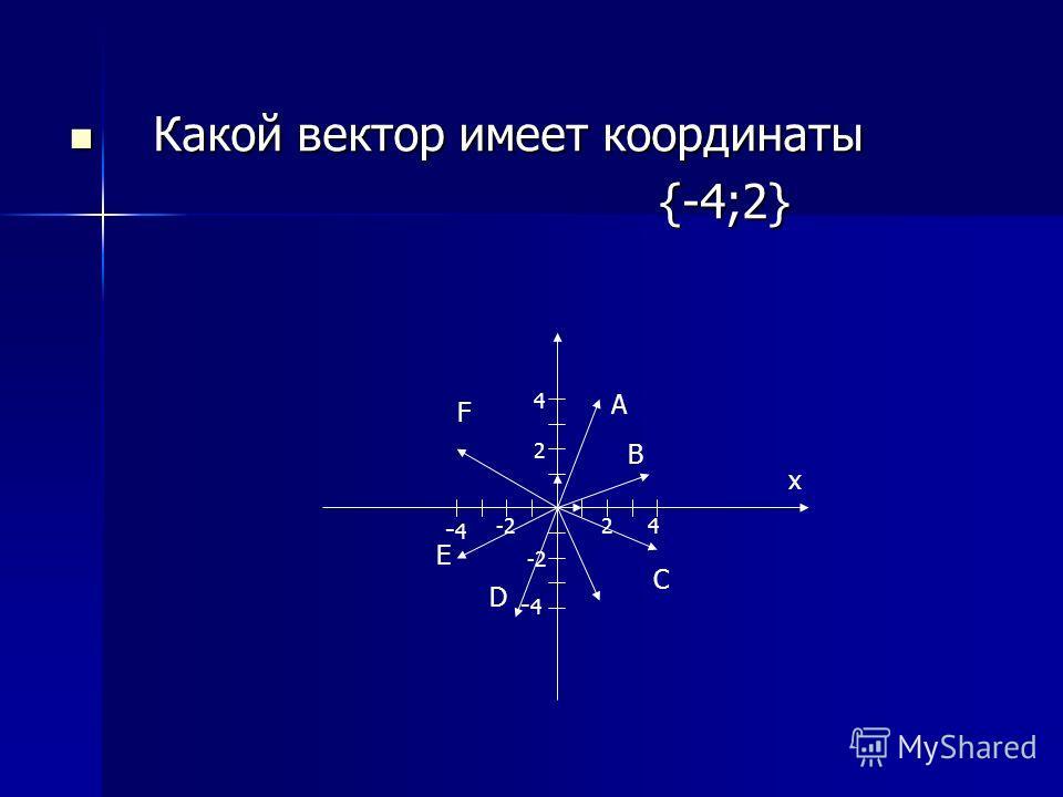 Какой вектор имеет координаты Какой вектор имеет координаты {-4;2} {-4;2} x 24-2 -4-4 -4-4 2 4 F A B C D E