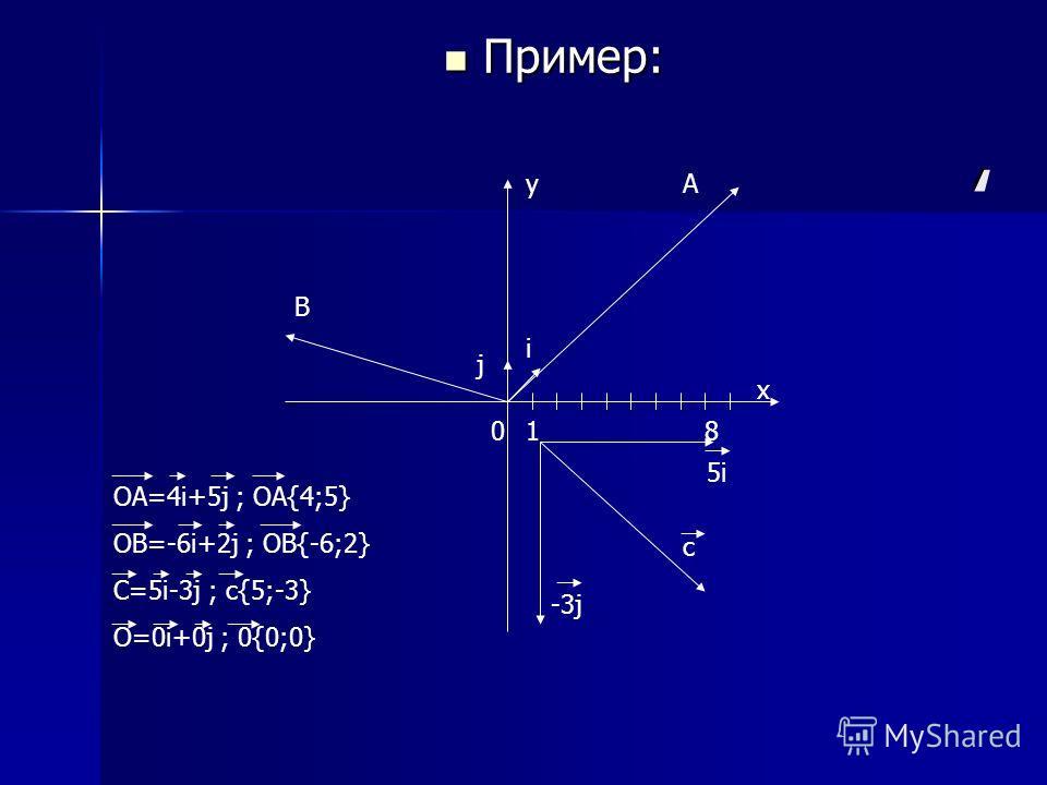 , Пример: Пример: y х 018 5i5i c -3j j i А B OA=4i+5j ; OA{4;5} OB=-6i+2j ; OB{-6;2} C=5i-3j ; с{5;-3} O=0i+0j ; 0{0;0}