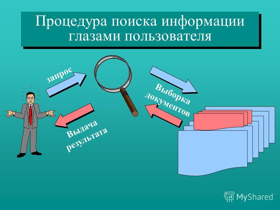 Процедура поиска информации глазами пользователя запрос Выборка документов Выдача результата