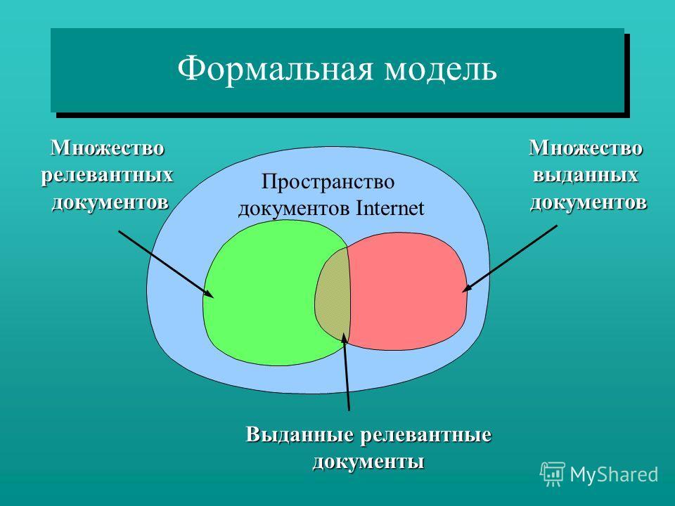 Формальная модель Пространство документов Internet МножестворелевантныхдокументовМножествовыданныхдокументов Выданные релевантные документы